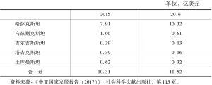 表4 中亚国家与美国的贸易统计