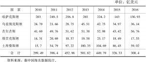 表5 中亚五国与中国双边贸易统计