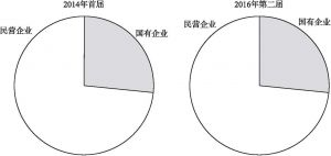 图4-1 首都文化企业30强评选