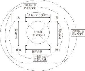图7 以群己关系为中心的分析框架