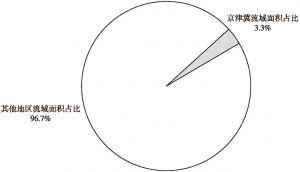 图2 京津冀流域面积占全国面积3.3%