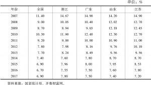 表1 全国及四省经济总量增速(2007~2017年)