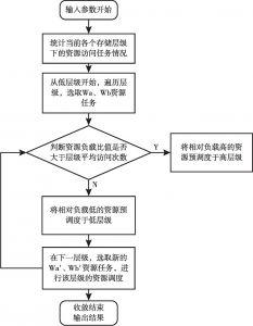 图2-17 资源分配及优化流程