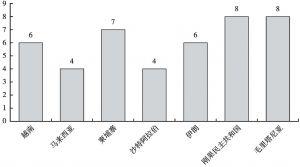 图1 部分国家风险评级状况