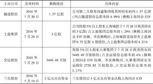表5 多家公司披露持股5%以上股东换购上海国企ETF份额