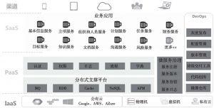 图4 华为通用项目管理服务平台架构
