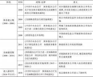 表1 中国政务公开的发展历程
