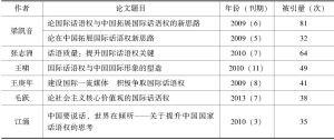 表3 中国国际话语权高频被引论文分布