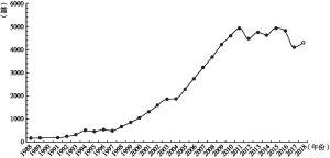 """图1 """"中国模式""""相关主题文章发表年度趋势"""