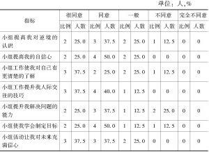 表6-4 小组成员对小组活动的满意度调查结果