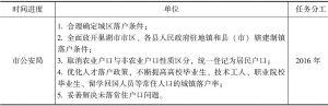 合肥市户籍制度改革任务分工进度表