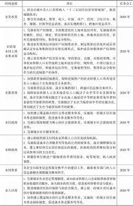 合肥市户籍制度改革任务分工进度表-续表1
