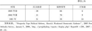 表1 俄罗斯最优治理形式的民意测验