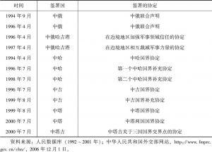 """表2 """"上海五国""""关于边界问题和军事互信的相关协定(1994~2000年)"""