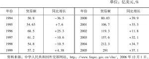 表3 中俄双边贸易额的变化(1994~2005年)