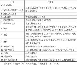 表2-2 香港非营利组织分类分类