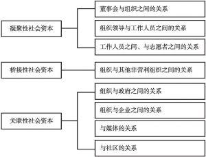 图5-1 非营利组织的社会资本构成