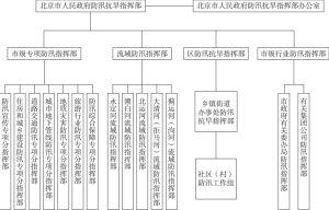 图2 北京市防汛指挥体系