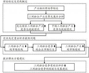 图1-2 本书的研究路线