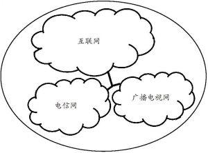 图2-1 三网融合产业边界示意