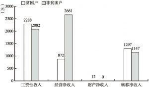 图2-8 沙壕村贫困户和非贫困户人均可支配收入来源对比