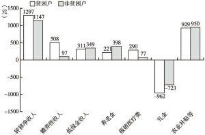 图2-10 沙壕村贫困户和非贫困户转移净收入对比