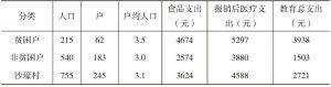 表3-6 沙壕村贫困户和非贫困户人口、支出对比
