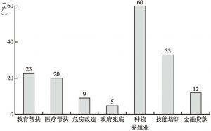 图4-3 沙壕村建档立卡贫困户享受各种扶贫政策数量