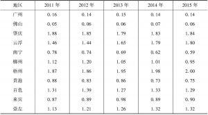 表4-4 珠江—西江经济带林业区位商值