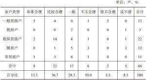 表4-5 样本户对顺安村安排的扶贫项目合理性评价