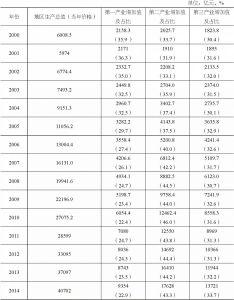 表7-5 全国扶贫重点县地区生产总值及构成