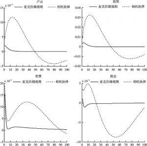 图6-1 不同货币政策规则下,不确定性冲击对实体经济的影响比较