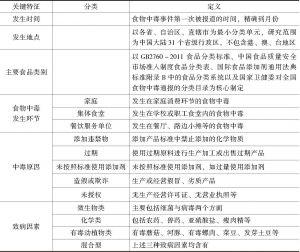表3-1 食品安全事件关键特征