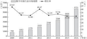 图1 我国数字出版行业市场规模