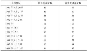 人民行动党在历届国会大选中的成绩