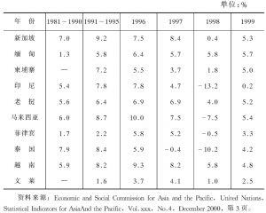 新加坡与东南亚其他国家国内生产总值年增长率比较