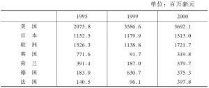 新加坡制造业中的外国投资