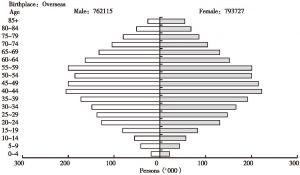 图4-7 2006年澳大利亚海外移民年龄与性别结构