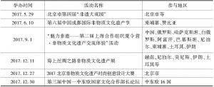 表4 2017北京市非遗项目参加活动汇总