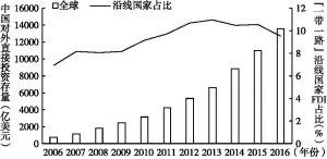 """图1-4 中国对外直接投资规模及""""一带一路""""沿线国家投资存量占比"""