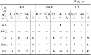 表3-2 按行业及规模的企业分布情况