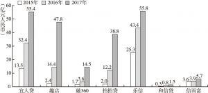 图9 美股中国金融科技公司2015~2017年营收情况