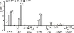 图10 美股中国金融科技公司2015~2017年净利润情况