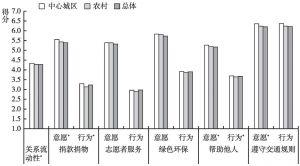 图1 中心城区和农村的关系流动性和社会道德行为的得分