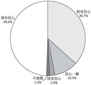 图11 2018年上半年社会信心占比