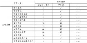 表2 年度综合得分计算示例