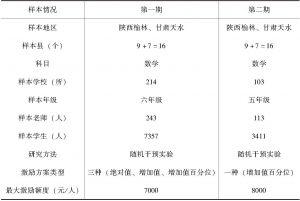 表3-2 样本分布情况