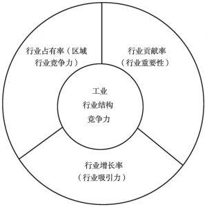 图10-1 工业行业结构竞争力模型