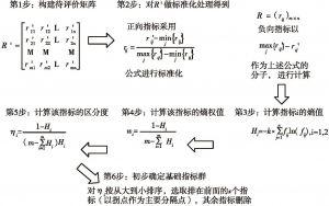 图3 运用熵权法筛选基础指标的步骤