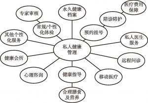 图11-14 健康管理生态体系